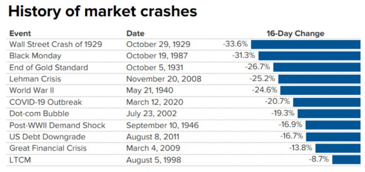 History of market crash bloomberg v2