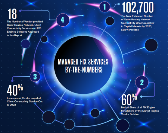 Managed FIX Services by numbers